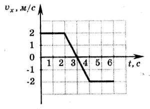 зависимость проекции скорости тела, движущегося вдоль оси ОХ, от времени