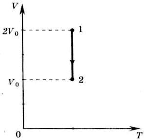 процесс изменения состояния идеального одноатомного газа