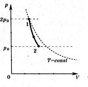 график зависимости давления идеального одноатомного газа от объема при его адиабатном расширении