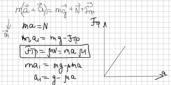 Вертикальная стенка движется горизонтально с ускорением а0. В контакте со стенкой